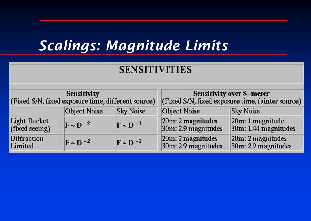 Scalings: Magnitude Limits