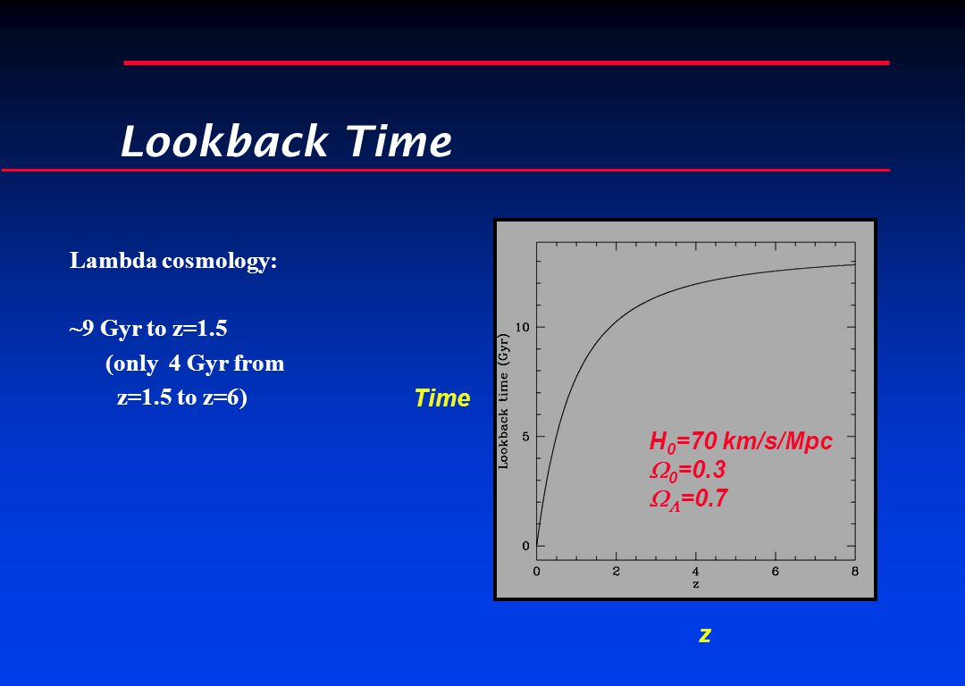 Lookback Time Lambda cosmology: ~9 Gyr to z=1.5 (only 4 Gyr from z=1.5 to z=6) z Time H 0 =70 km/s/Mpc  0 =0.3   =0.7