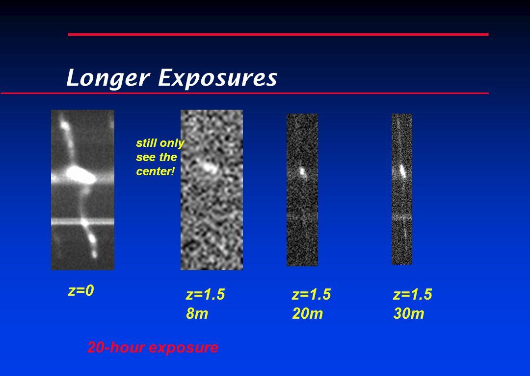Longer Exposures z=0 z=1.5 8m z=1.5 30m z=1.5 20m 20-hour exposure still only see the center!