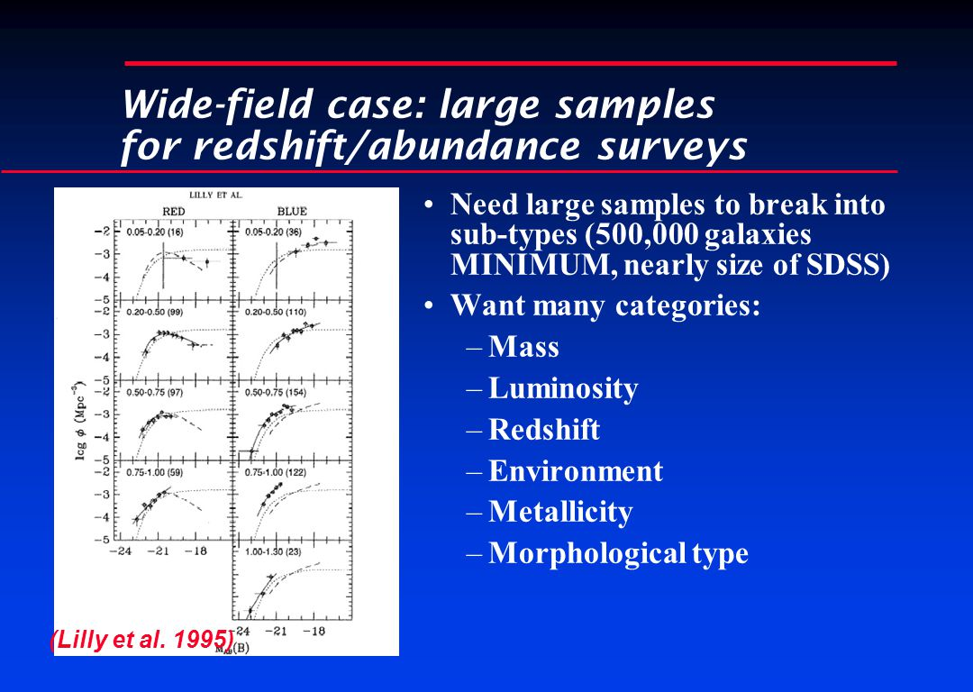 Wide-field case: large samples for redshift/abundance surveys Need large samples to break into sub-types (500,000 galaxies MINIMUM, nearly size of SDSS) Want many categories: –Mass –Luminosity –Redshift –Environment –Metallicity –Morphological type (Lilly et al.
