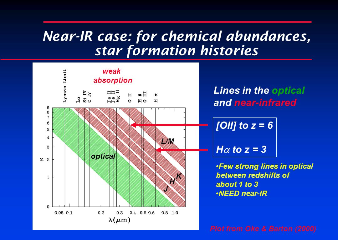 Near-IR case: for chemical abundances, star formation histories Lines in the optical and near-infrared [OII] to z = 6 H  to z = 3 J H K L/M optical weak absorption Few strong lines in optical between redshifts of about 1 to 3 NEED near-IR Plot from Oke & Barton (2000)