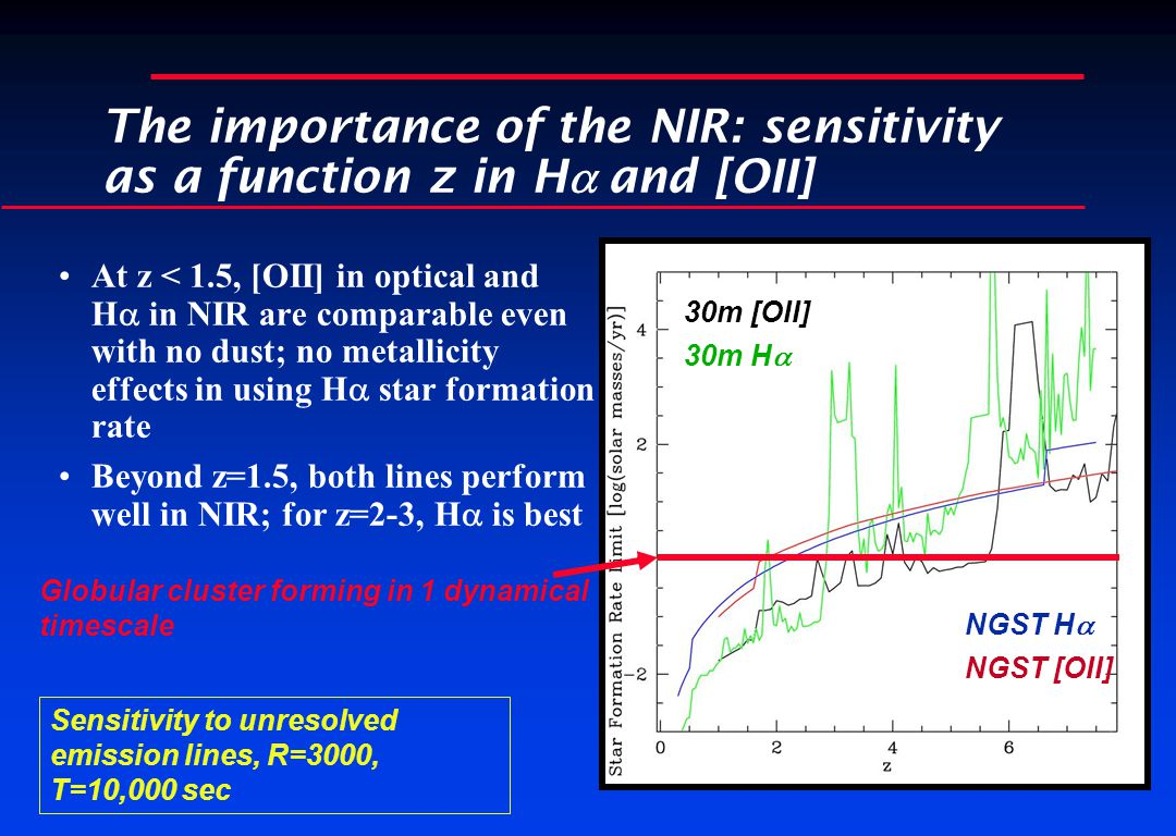 The importance of the NIR: sensitivity as a function z in H  and [OII] At z < 1.5, [OII] in optical and H  in NIR are comparable even with no dust; no metallicity effects in using H  star formation rate Beyond z=1.5, both lines perform well in NIR; for z=2-3, H  is best Sensitivity to unresolved emission lines, R=3000, T=10,000 sec 30m [OII] 30m H  NGST H  NGST [OII] Globular cluster forming in 1 dynamical timescale