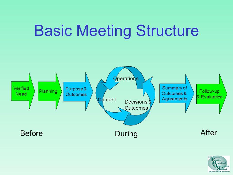 Preparing for meeting Specify purpose/outcome Invite key members Make contact with key members Prepare agenda Prepare materials Anticipate & precorrect for roadblocks/speedbumps
