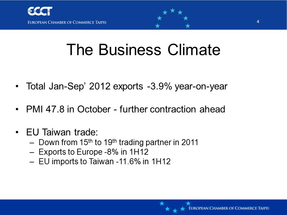44 Total Jan-Sep' 2012 exports -3.9% year-on-year PMI 47.8 in October - further contraction ahead EU Taiwan trade: –Down from 15 th to 19 th trading partner in 2011 –Exports to Europe -8% in 1H12 –EU imports to Taiwan -11.6% in 1H12 The Business Climate