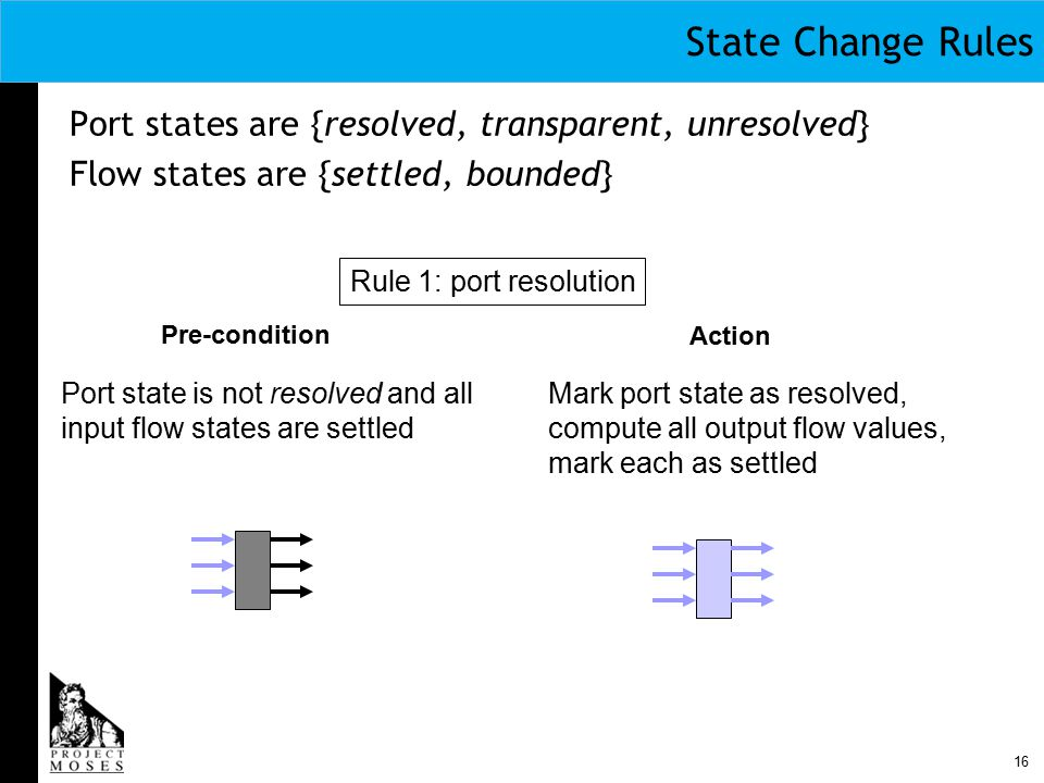 16 State Change Rules Port states are {resolved, transparent, unresolved} Flow states are {settled, bounded} Rule 1: port resolution Pre-condition Action Port state is not resolved and all input flow states are settled Mark port state as resolved, compute all output flow values, mark each as settled
