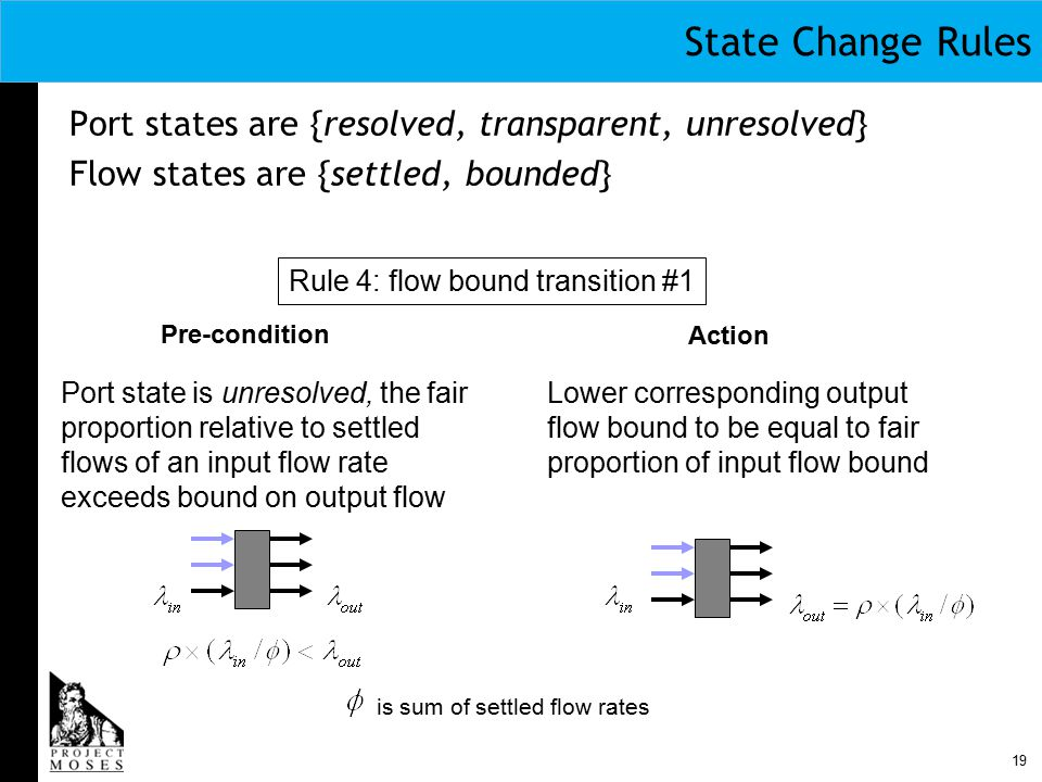 19 State Change Rules Port states are {resolved, transparent, unresolved} Flow states are {settled, bounded} Rule 4: flow bound transition #1 Pre-condition Action Port state is unresolved, the fair proportion relative to settled flows of an input flow rate exceeds bound on output flow Lower corresponding output flow bound to be equal to fair proportion of input flow bound is sum of settled flow rates