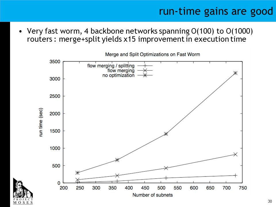 30 run-time gains are good Very fast worm, 4 backbone networks spanning O(100) to O(1000) routers : merge+split yields x15 improvement in execution time