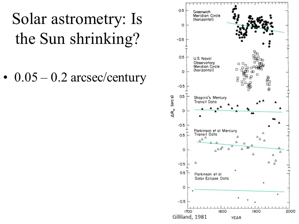 A fluctuating solar radius is seen from the ground 76 yr fluctuation with 0.2 arcsec half-amplitude 11 yr fluctuation, smallest sun at peak in sunspot