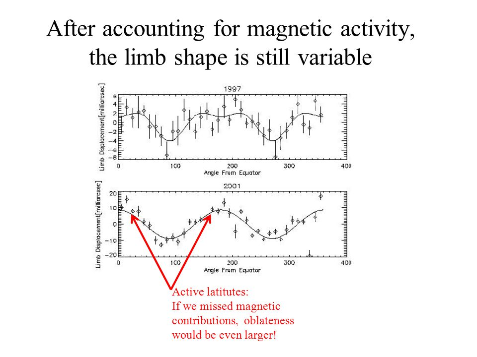 MDI limb shape analysis, magnetic contamination – e.g. 2001 Magnetic contamination increases limb brightness, decreases limb radius Note scale: 40mas