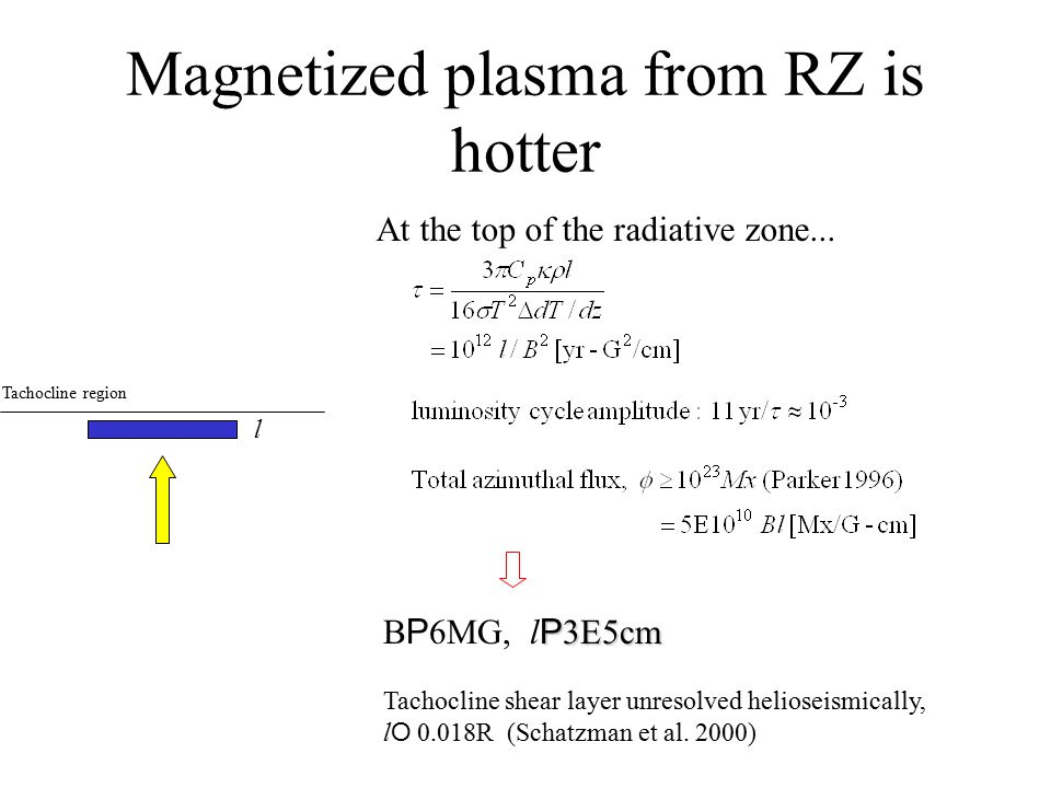 The tachocline: Where luminosity perturbations come from? Convection Zone Radiative Zone Tachocline region Photosphere Over a solar cycle magnetized f