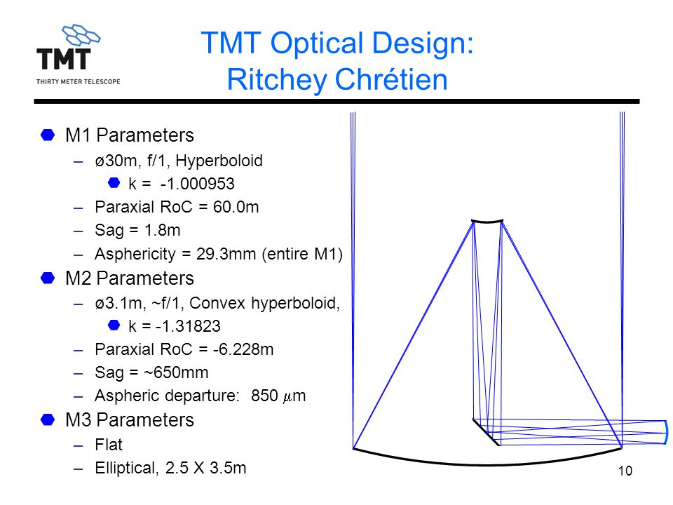 GTC 2009Jul2510 TMT Optical Design: Ritchey Chrétien M1 Parameters –ø30m, f/1, Hyperboloid k = -1.000953 –Paraxial RoC = 60.0m –Sag = 1.8m –Asphericity = 29.3mm (entire M1) M2 Parameters –ø3.1m, ~f/1, Convex hyperboloid, k = -1.31823 –Paraxial RoC = -6.228m –Sag = ~650mm –Aspheric departure: 850  m M3 Parameters –Flat –Elliptical, 2.5 X 3.5m
