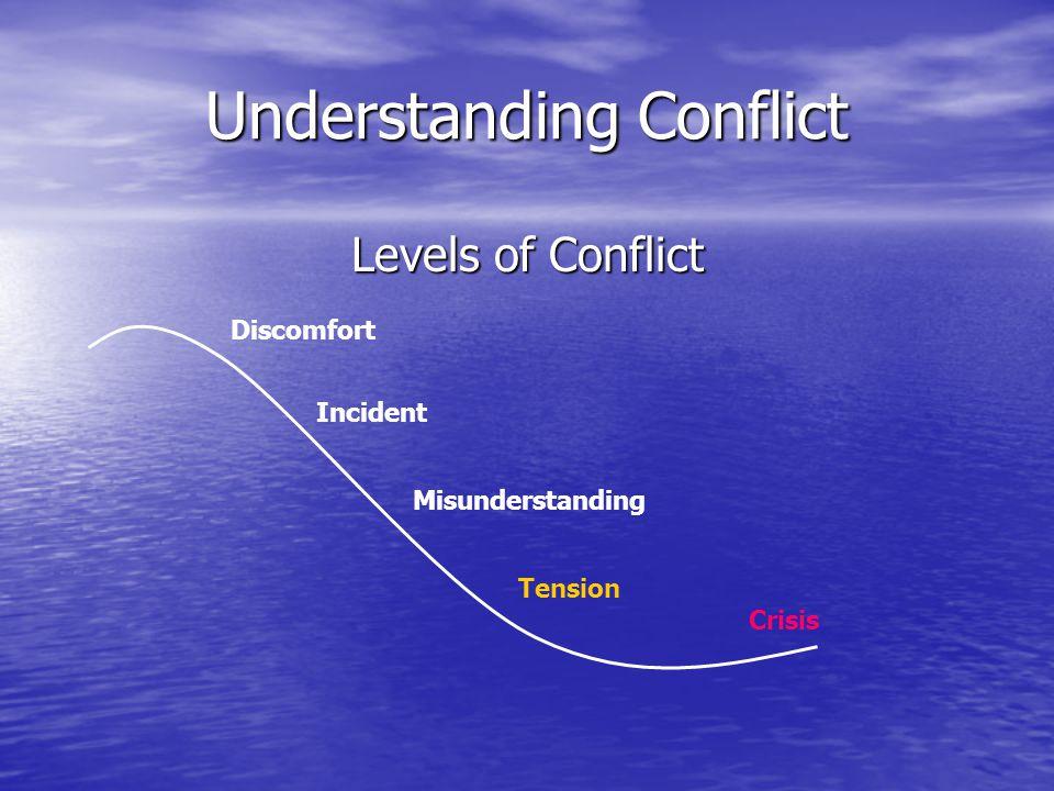 Understanding Conflict Levels of Conflict Discomfort Incident Misunderstanding Tension Crisis