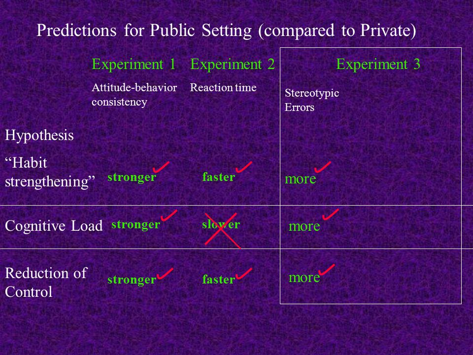 Experiment 1 Attitude-behavior consistency Experiment 2 Reaction time Hypothesis Habit strengthening Cognitive Load Reduction of Control stronger faster slower Predictions for Public Setting (compared to Private) Stereotypic Errors more Experiment 3