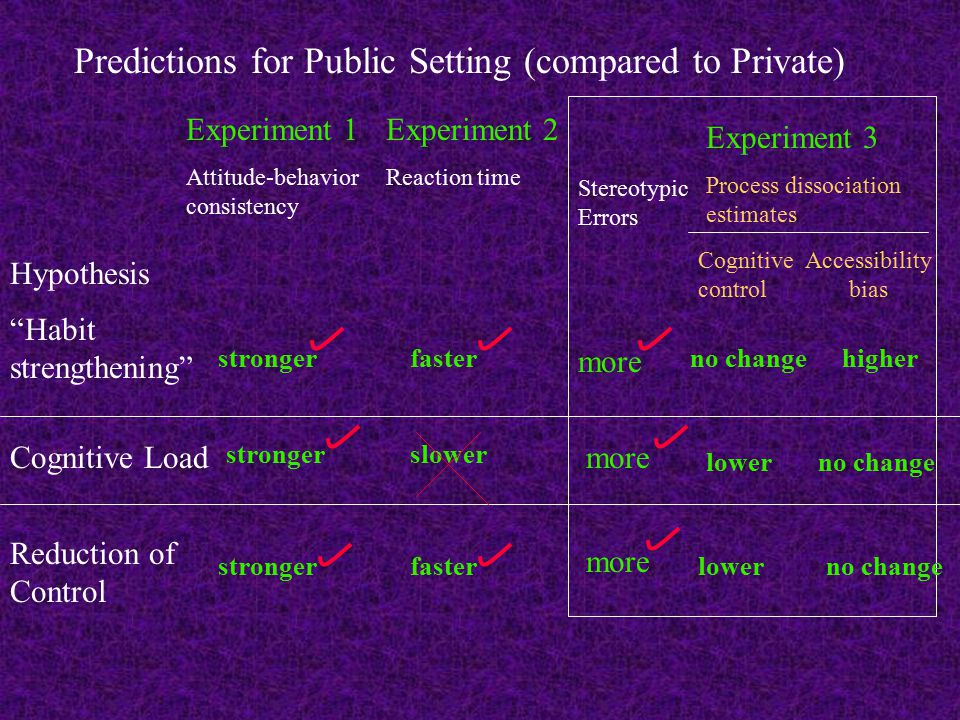 Experiment 1 Attitude-behavior consistency Experiment 2 Reaction time Hypothesis Habit strengthening Cognitive Load Reduction of Control stronger faster slower Predictions for Public Setting (compared to Private) Stereotypic Errors more Experiment 3 Process dissociation estimates Cognitive control Accessibility bias no change higher lower