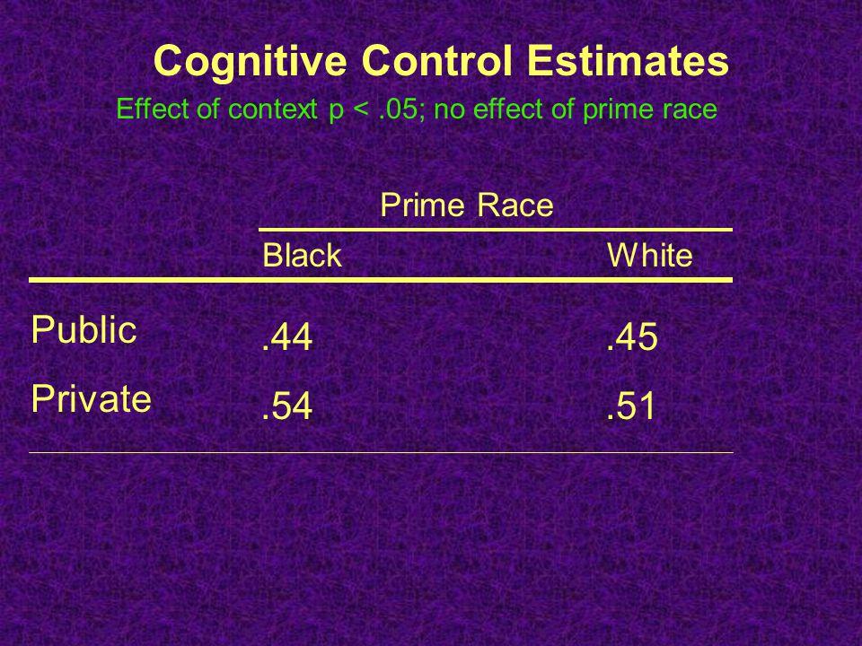 Cognitive Control Estimates Prime Race BlackWhite Public Private.44.45.54.51 Effect of context p <.05; no effect of prime race