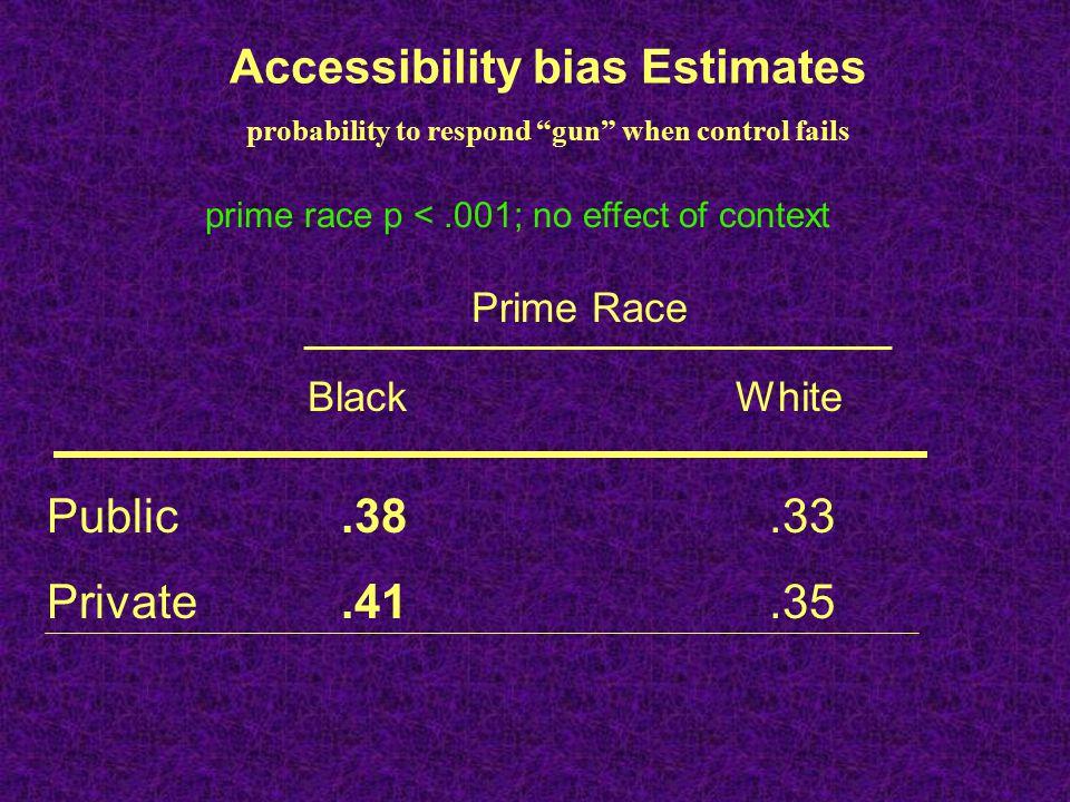 Accessibility bias Estimates probability to respond gun when control fails Prime Race BlackWhite Public Private.38.33.41.35 prime race p <.001; no effect of context