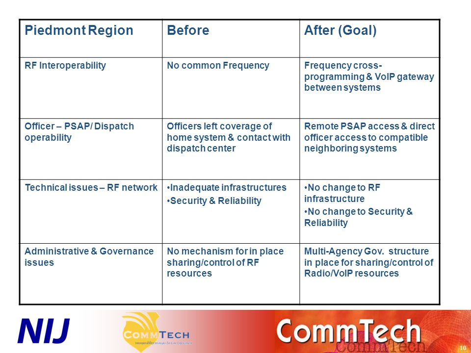 10 Piedmont RegionBeforeAfter (Goal) RF InteroperabilityNo common FrequencyFrequency cross- programming & VoIP gateway between systems Officer – PSAP/ Dispatch operability Officers left coverage of home system & contact with dispatch center Remote PSAP access & direct officer access to compatible neighboring systems Technical issues – RF networkInadequate infrastructures Security & Reliability No change to RF infrastructure No change to Security & Reliability Administrative & Governance issues No mechanism for in place sharing/control of RF resources Multi-Agency Gov.