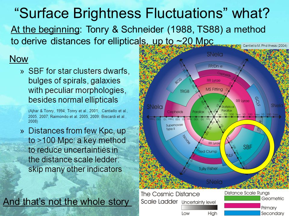 Surface Brightness Fluctuations what.