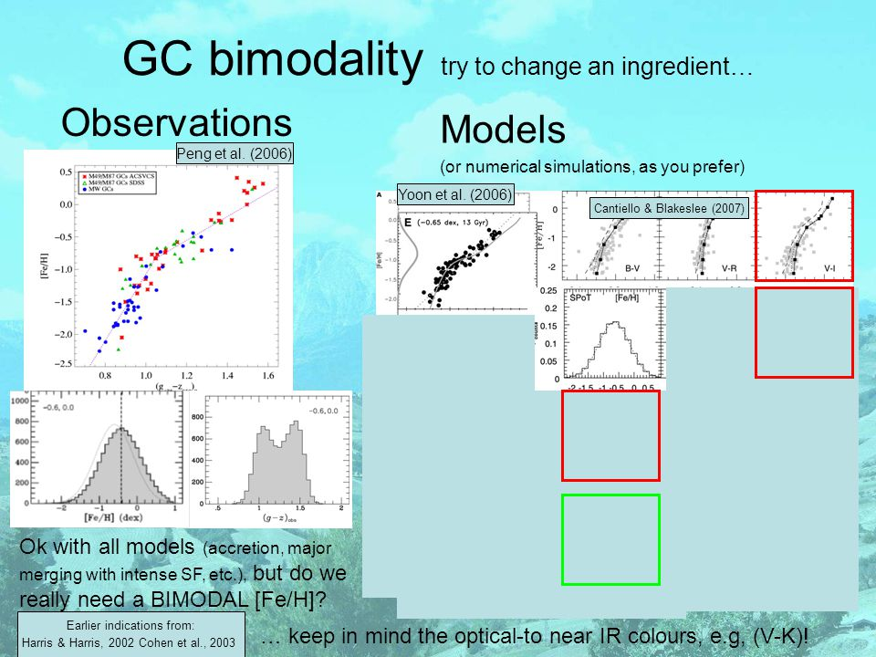 GC bimodality try to change an ingredient… Observations Models (or numerical simulations, as you prefer) Ok with all models (accretion, major merging with intense SF, etc.), but do we really need a BIMODAL [Fe/H].