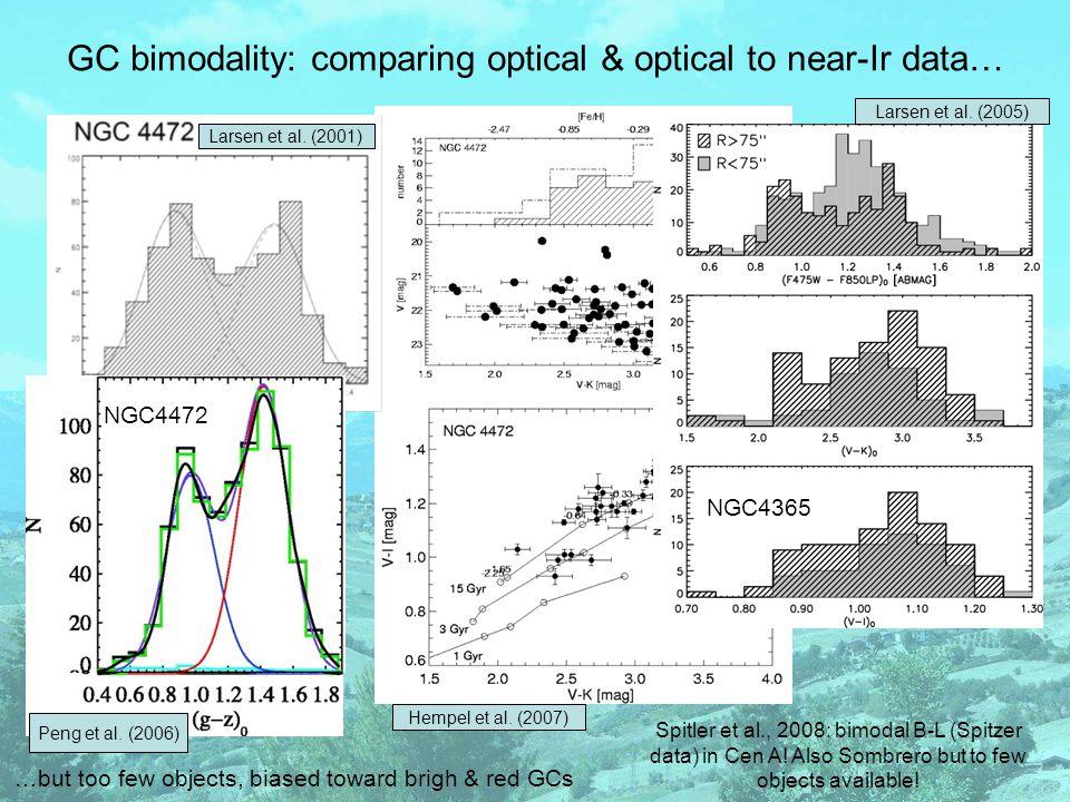 One last slide on bimodality Observed feature in bimodal GCs systems: blue tilt  mainly massive early-types (Harris et al.