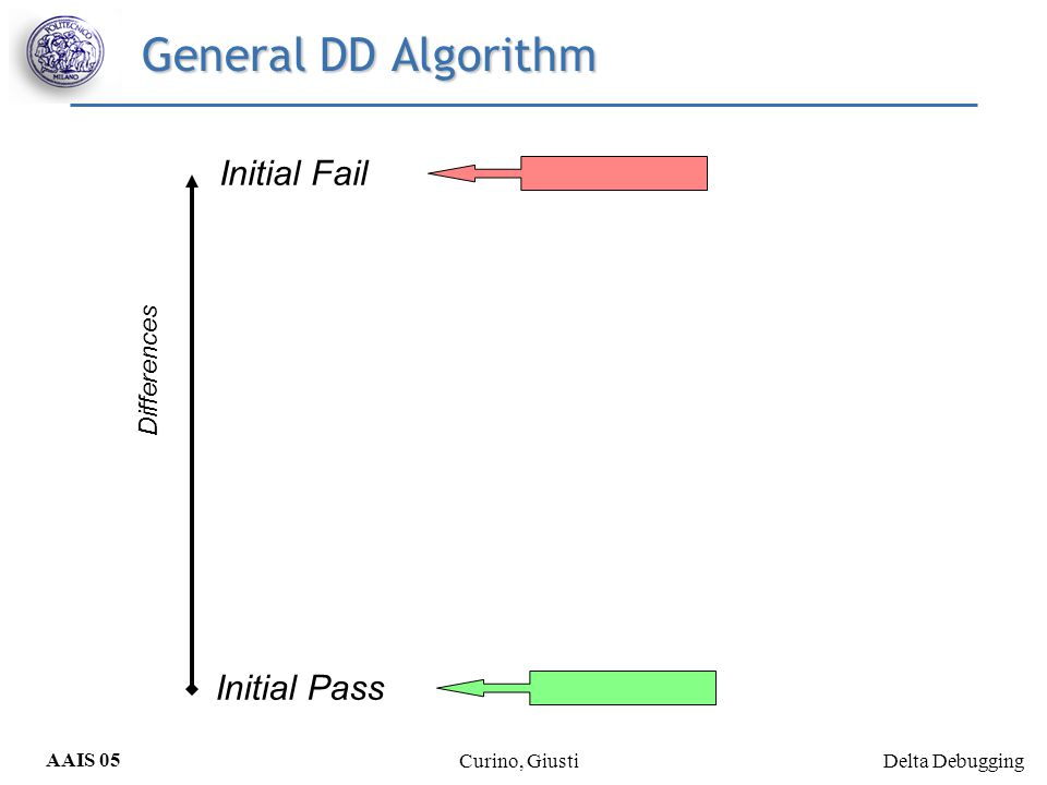 Delta Debugging AAIS 05 Curino, Giusti General DD Algorithm Initial Fail Initial Pass Differences