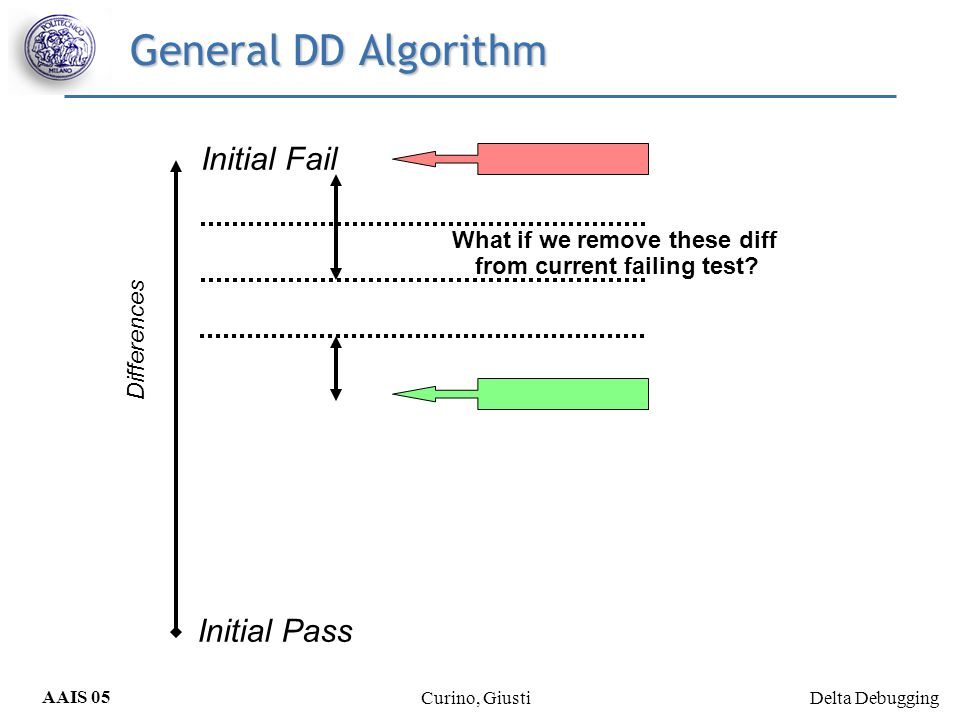 Delta Debugging AAIS 05 Curino, Giusti General DD Algorithm Initial Fail Initial Pass Differences What if we remove these diff from current failing te