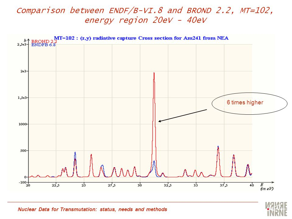 Nuclear Data for Transmutation: status, needs and methods Comparison between ENDF/B-VI.8 and BROND 2.2, MT=102, energy region 20eV - 40eV 6 times higher