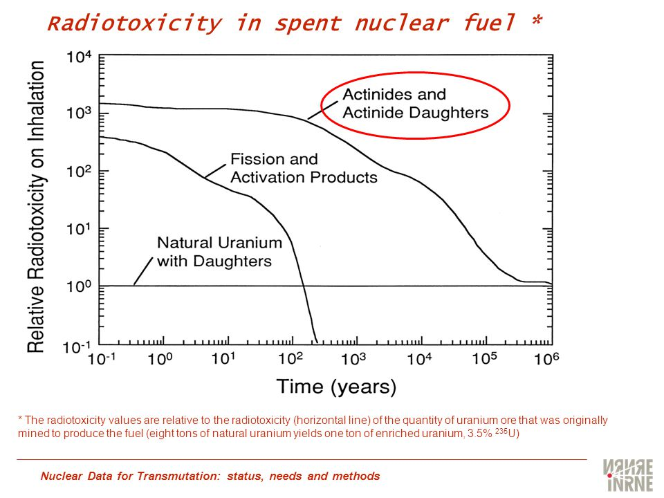 Nuclear Data for Transmutation: status, needs and methods * The radiotoxicity values are relative to the radiotoxicity (horizontal line) of the quantity of uranium ore that was originally mined to produce the fuel (eight tons of natural uranium yields one ton of enriched uranium, 3.5% 235 U) Radiotoxicity in spent nuclear fuel *