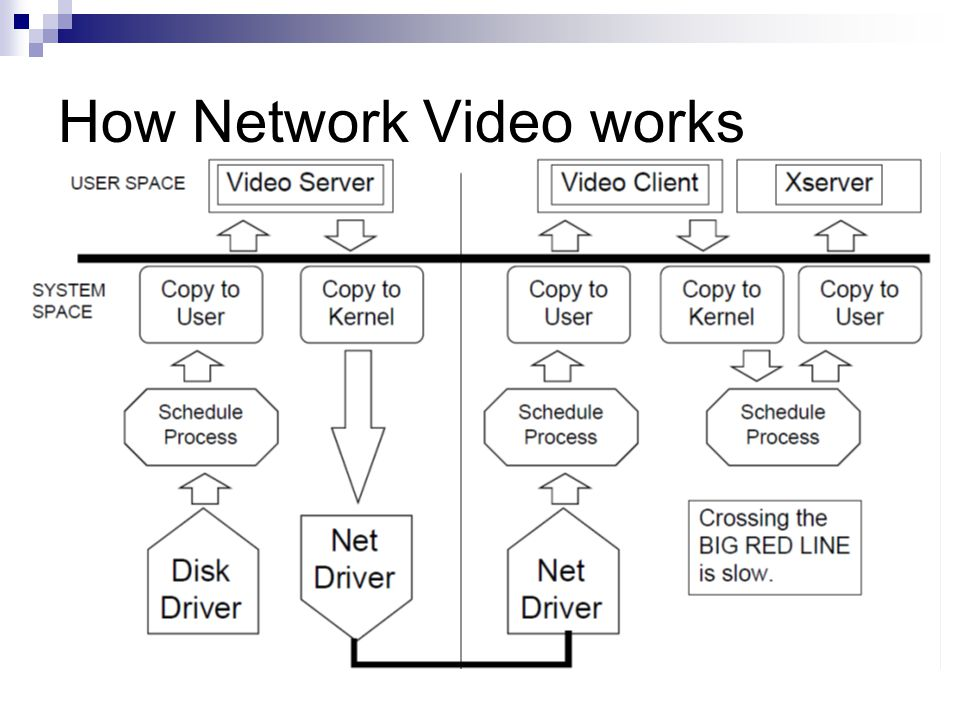 How Network Video works