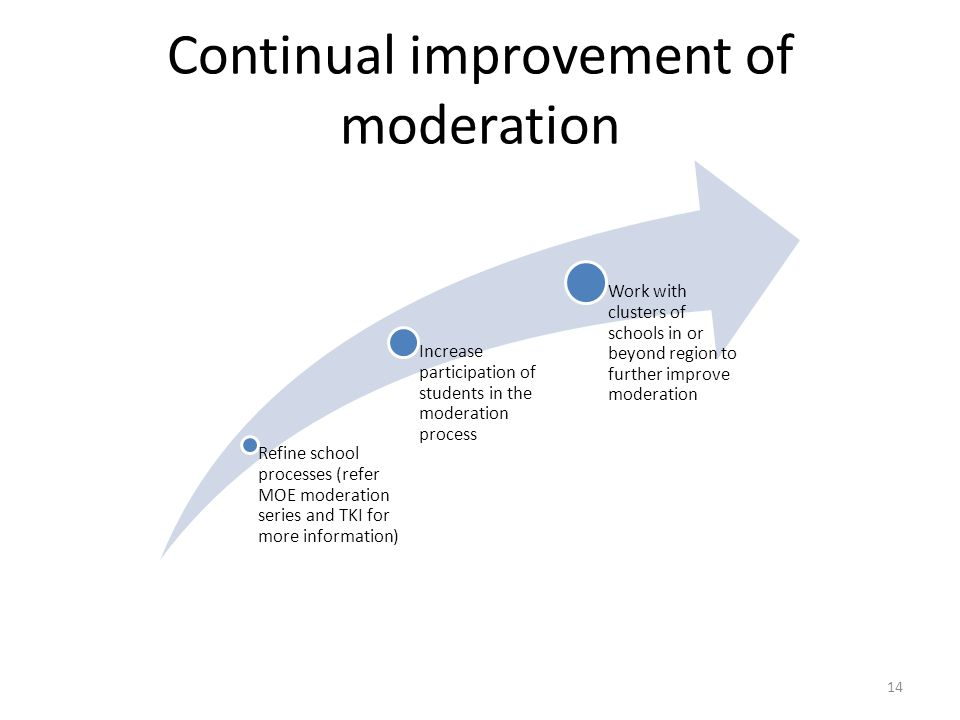 14 Continual improvement of moderation Refine school processes (refer MOE moderation series and TKI for more information) Increase participation of st