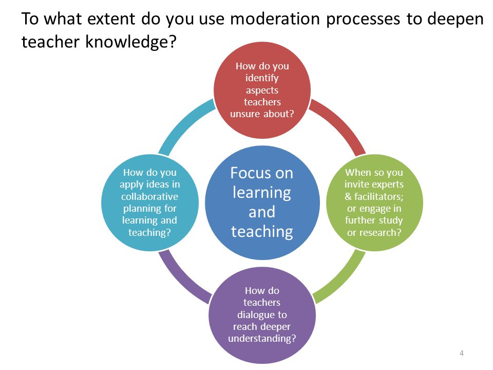 4 To what extent do you use moderation processes to deepen teacher knowledge? Focus on learning and teaching How do you identify aspects teachers unsu