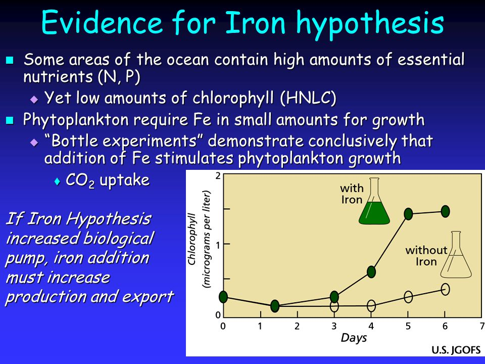 Evidence for Iron hypothesis Some areas of the ocean contain high amounts of essential nutrients (N, P) Some areas of the ocean contain high amounts of essential nutrients (N, P)  Yet low amounts of chlorophyll (HNLC) Phytoplankton require Fe in small amounts for growth Phytoplankton require Fe in small amounts for growth  Bottle experiments demonstrate conclusively that addition of Fe stimulates phytoplankton growth  CO 2 uptake If Iron Hypothesis increased biological pump, iron addition must increase production and export