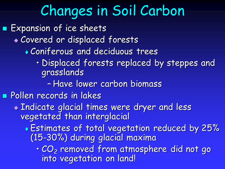 Changes in Soil Carbon Expansion of ice sheets Expansion of ice sheets  Covered or displaced forests  Coniferous and deciduous trees Displaced forests replaced by steppes and grasslandsDisplaced forests replaced by steppes and grasslands –Have lower carbon biomass Pollen records in lakes Pollen records in lakes  Indicate glacial times were dryer and less vegetated than interglacial  Estimates of total vegetation reduced by 25% (15-30%) during glacial maxima CO 2 removed from atmosphere did not go into vegetation on land!CO 2 removed from atmosphere did not go into vegetation on land!