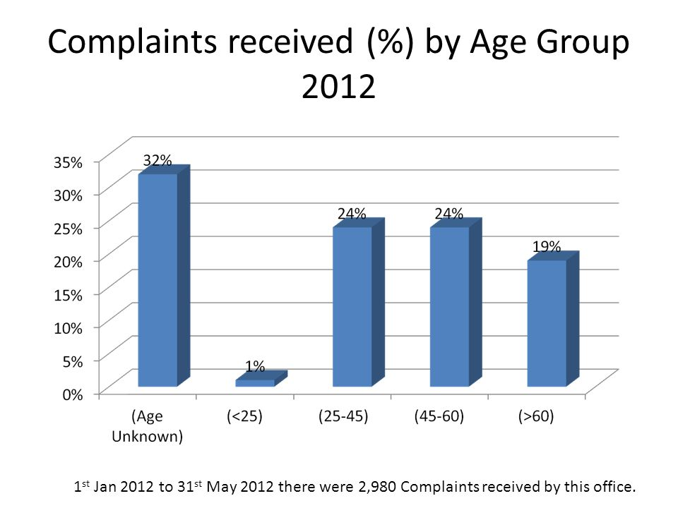 Complaints received (%) by Age Group 2012 1 st Jan 2012 to 31 st May 2012 there were 2,980 Complaints received by this office.