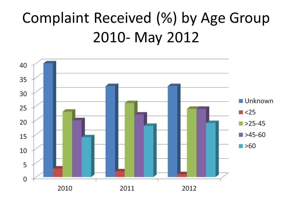 Complaint Received (%) by Age Group 2010- May 2012