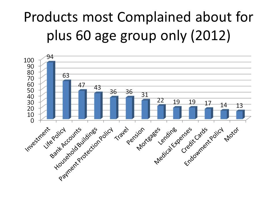 Products most Complained about for plus 60 age group only (2012)