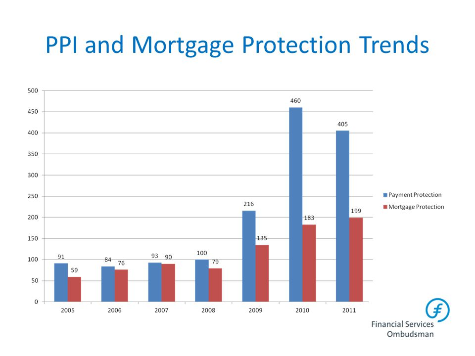 PPI and Mortgage Protection Trends
