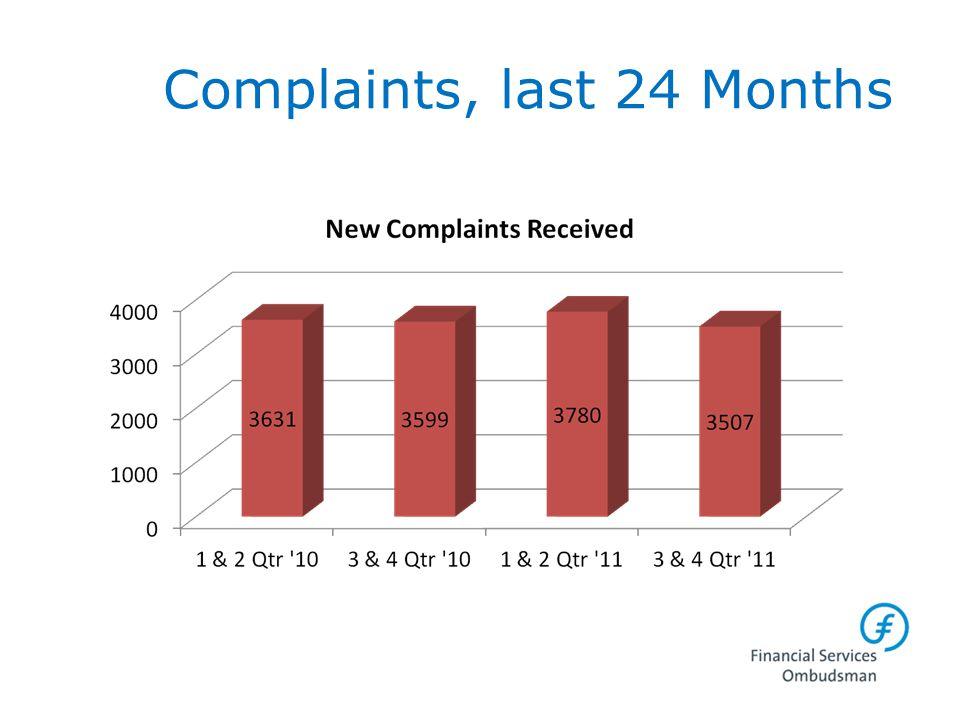Complaints, last 24 Months