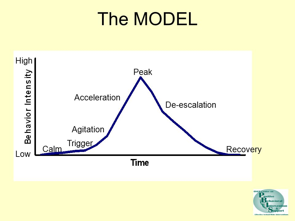 The MODEL High Low Calm Peak De-escalation Recovery Acceleration Agitation Trigger