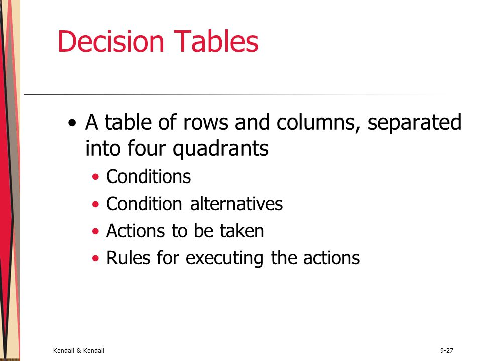 Kendall & Kendall9-27 Decision Tables A table of rows and columns, separated into four quadrants Conditions Condition alternatives Actions to be taken Rules for executing the actions
