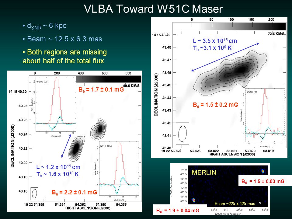 B  = 1.7 ± 0.1 mG B  = 2.2 ± 0.1 mG B  = 1.5 ± 0.2 mG MERLIN Beam ~225 x 125 mas VLBA Toward W51C Maser d SNR ~ 6 kpc Beam ~ 12.5 x 6.3 mas Both regions are missing about half of the total flux L ~ 1.2 x 10 15 cm T b ~ 1.6 x 10 10 K L ~ 3.5 x 10 15 cm T b ~3.1 x 10 9 K B  = 1.9 ± 0.04 mG B  = 1.5 ± 0.03 mG