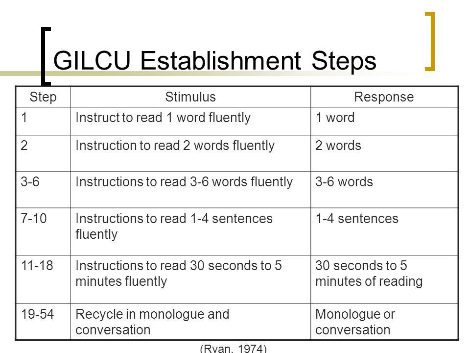 GILCU Establishment Steps StepStimulusResponse 1Instruct to read 1 word fluently1 word 2Instruction to read 2 words fluently2 words 3-6Instructions to