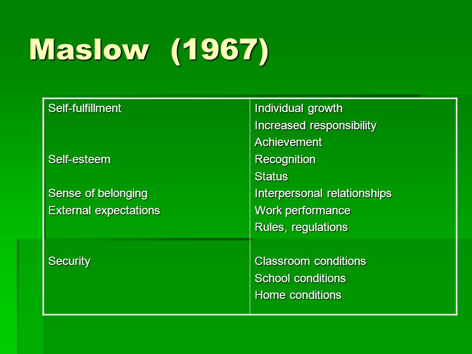 Maslow(1967) Self-fulfillmentSelf-esteem Sense of belonging External expectations Security Individual growth Increased responsibility AchievementRecognitionStatus Interpersonal relationships Work performance Rules, regulations Classroom conditions School conditions Home conditions