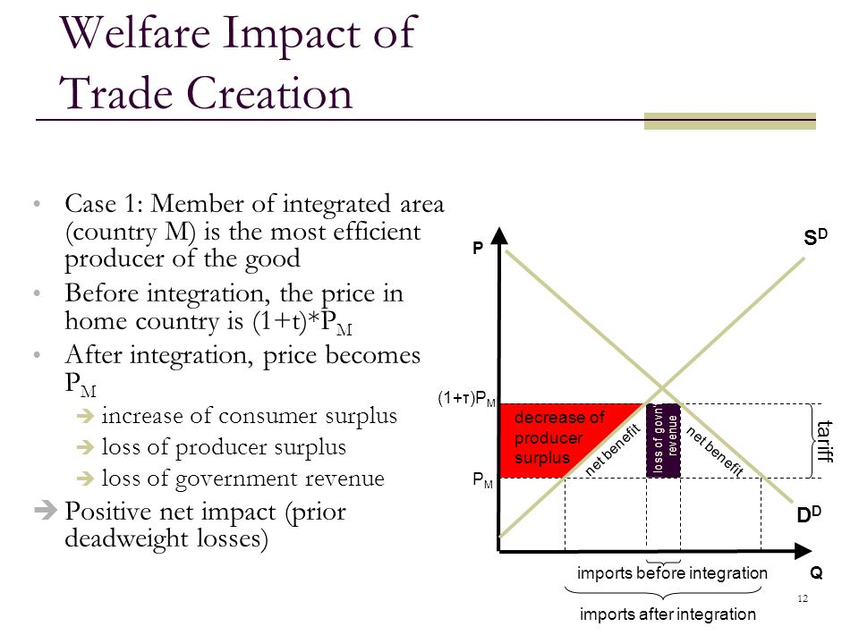 12 imports before integration Welfare Impact of Trade Creation Case 1: Member of integrated area (country M) is the most efficient producer of the goo