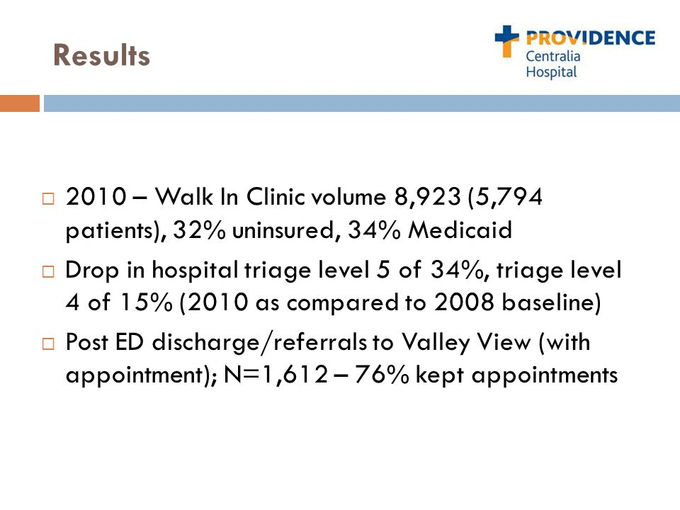 Results  2010 – Walk In Clinic volume 8,923 (5,794 patients), 32% uninsured, 34% Medicaid  Drop in hospital triage level 5 of 34%, triage level 4 of
