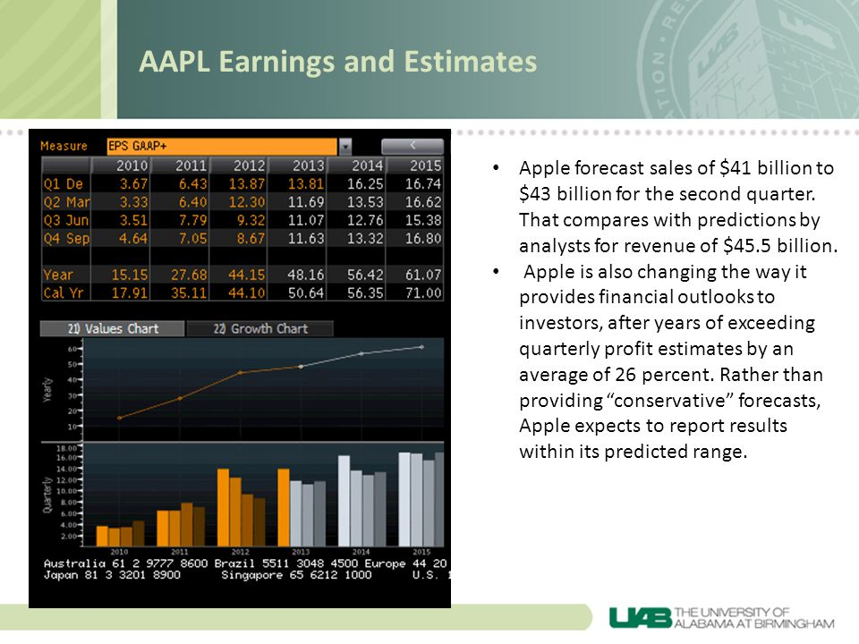 AAPL Earnings and Estimates Apple forecast sales of $41 billion to $43 billion for the second quarter.
