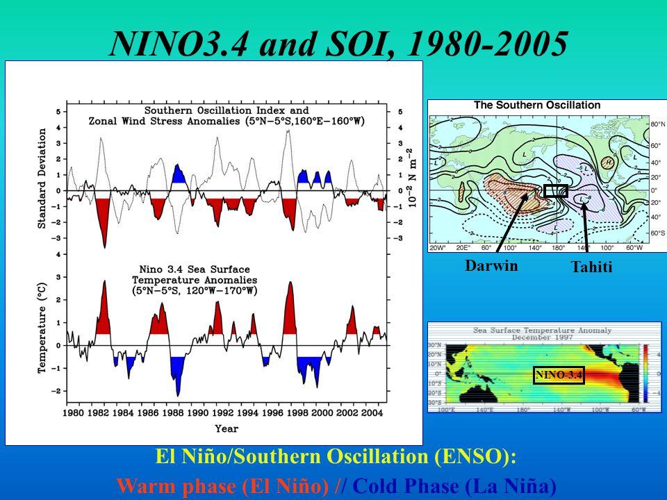 NINO3.4 and SOI, 1980-2005 Darwin Tahiti NINO-3.4 El Niño/Southern Oscillation (ENSO): Warm phase (El Niño) // Cold Phase (La Niña)