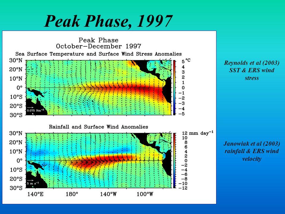 Janowiak et al (2003) rainfall & ERS wind velocity Reynolds et al (2003) SST & ERS wind stress Peak Phase, 1997