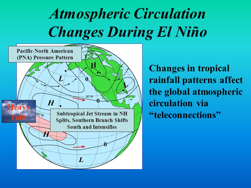 Atmospheric Circulation Changes During El Niño Changes in tropical rainfall patterns affect the global atmospheric circulation via teleconnections Heavy rain Pacific-North American (PNA) Pressure Pattern Subtropical Jet Stream in NH Splits, Southern Branch Shifts South and Intensifies