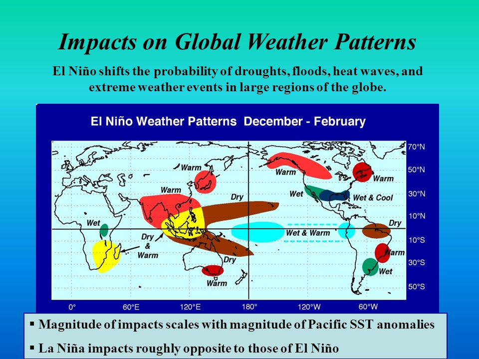 Global Impacts El Niño shifts the probability of droughts, floods, heat waves, and extreme weather events in large regions of the globe.